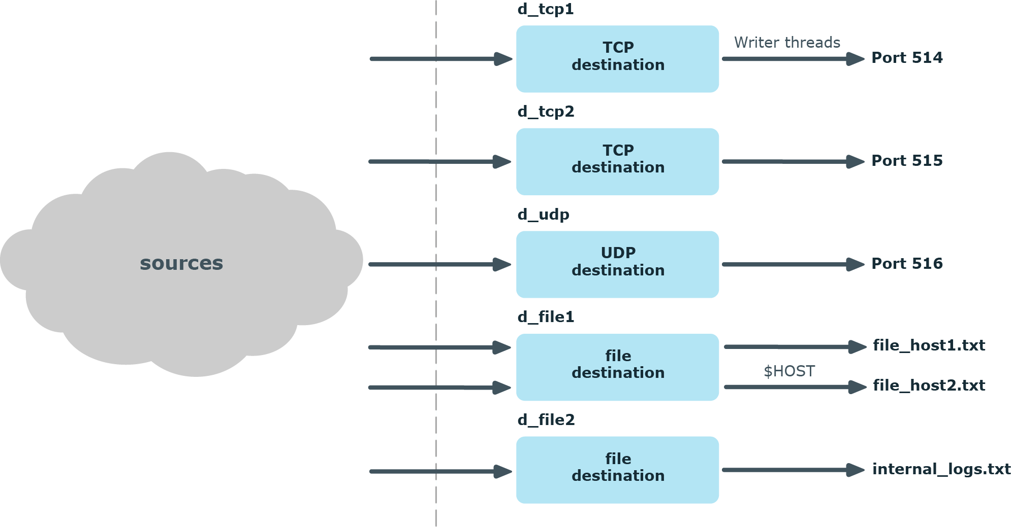 How multithreading works — destinations
