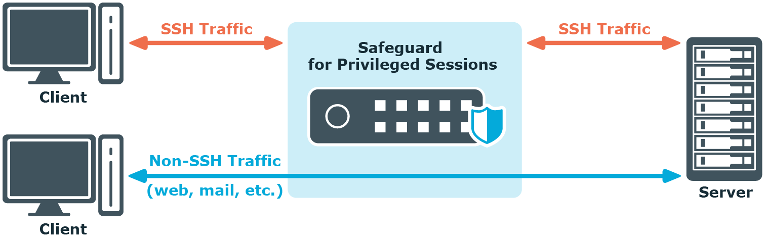 One Identity Safeguard for Privileged Sessions 6 0