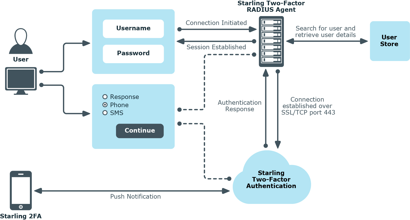 Starling Two-factor Authentication Hosted