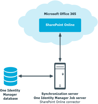 Identity Manager 8 0 1 - Administration Guide for Connecting