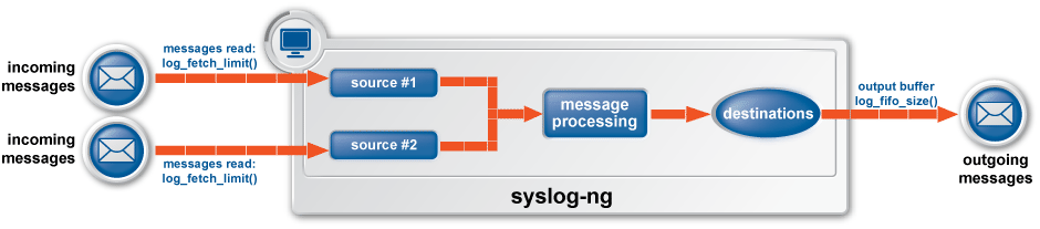 Managing log messages in syslog-ng