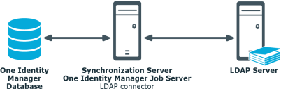 Identity Manager 8 0 - Administration Guide for Connecting to LDAP