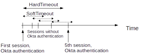 One Identity Safeguard for Privileged Sessions 5 9 0 - Okta Multi