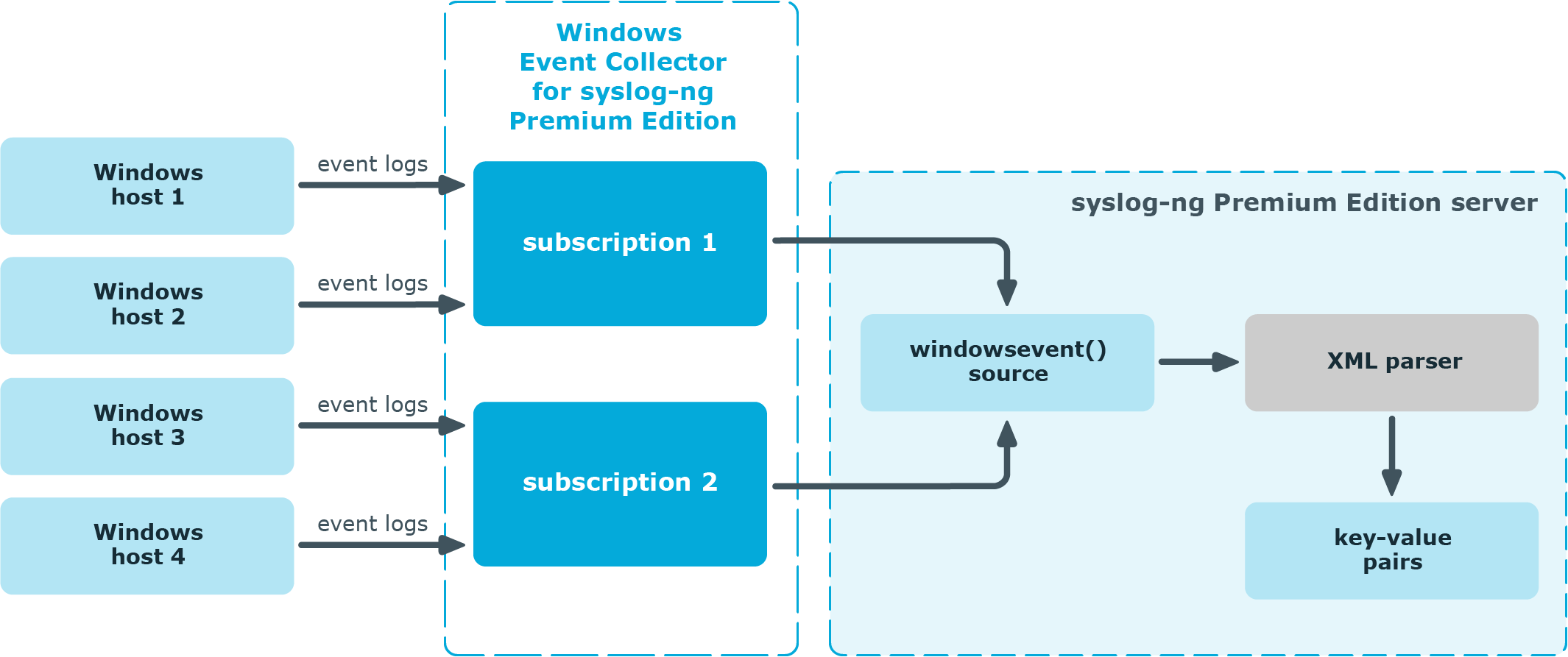 Syslog Ng Premium Edition 7 0 9 Windows Event Collector