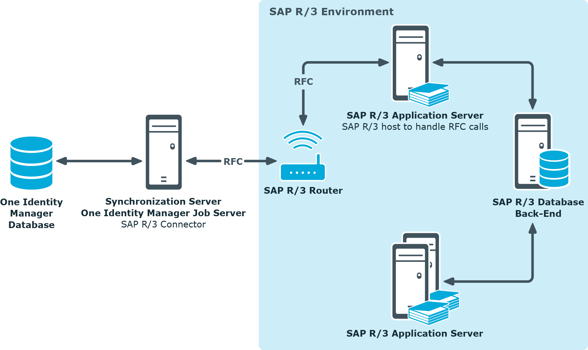 Identity Manager 8 0 - Administration Guide for Connecting to SAP R/3