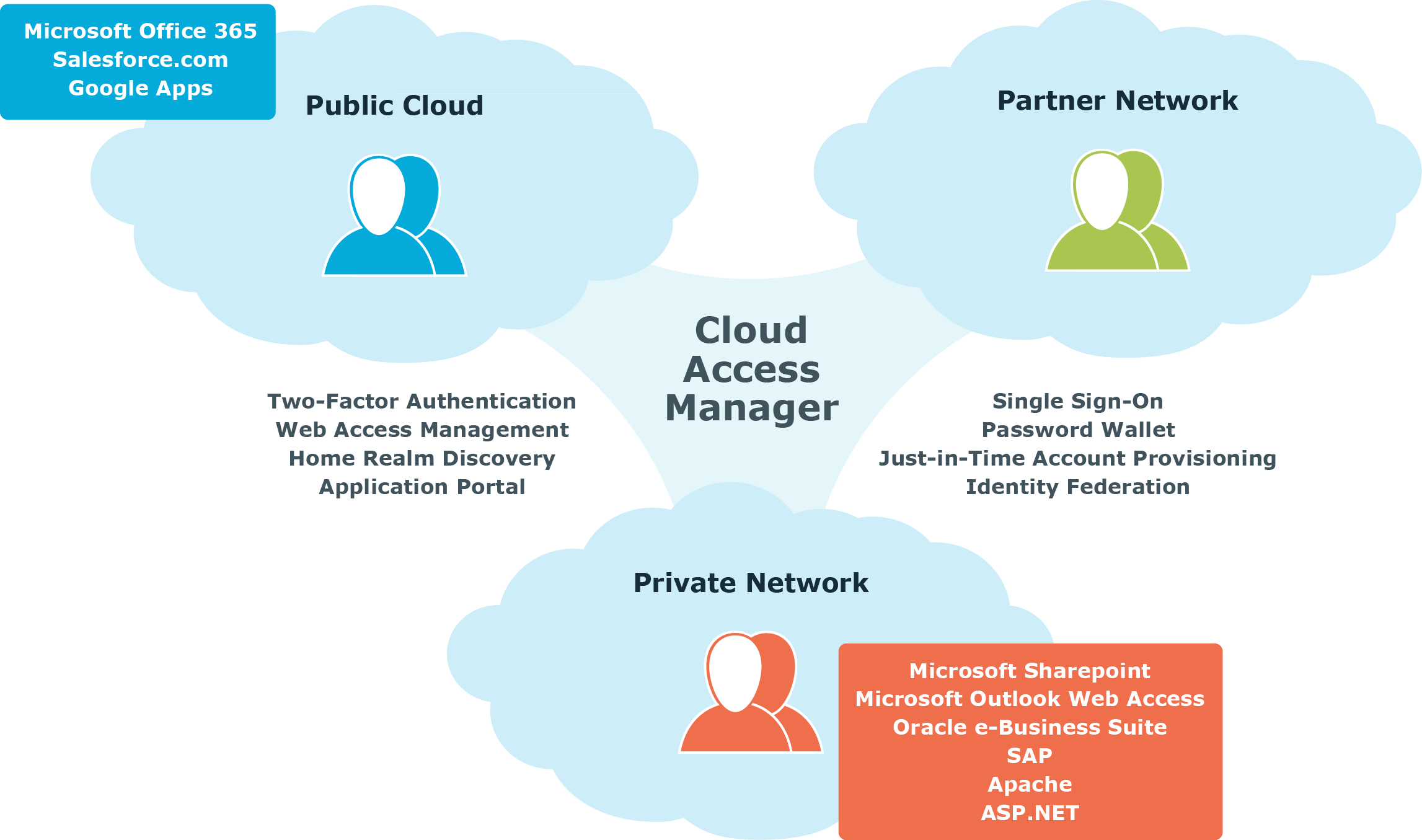Cloud Access Manager 8 1 4 - Overview
