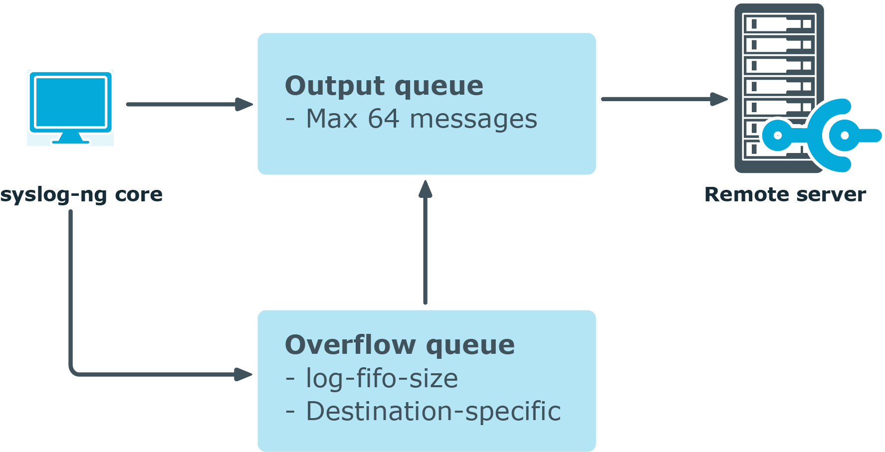Handling outgoing messages in syslog-ng PE