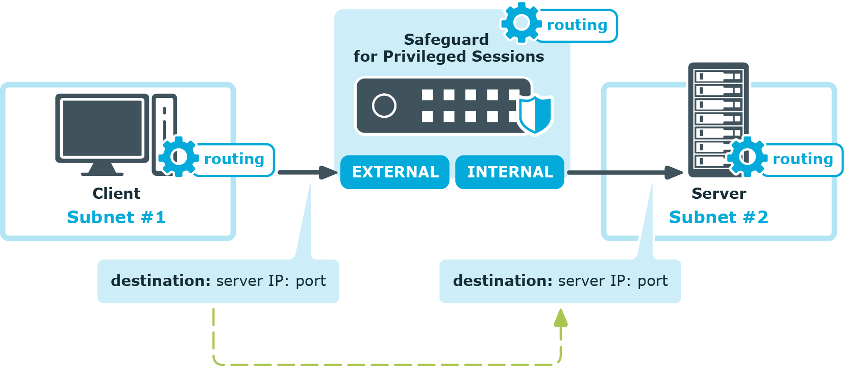 One Identity Safeguard for Privileged Sessions 5 11 0