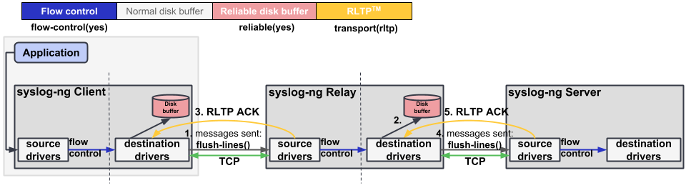 Flow control, reliable disk buffering, RLTP™