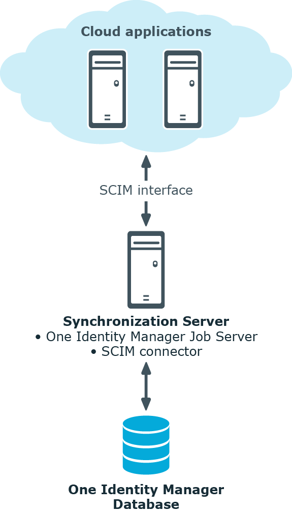 Identity Manager 8 0 - Administration Guide for Connecting