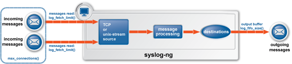 Managing log messages of TCP sources in syslog-ng