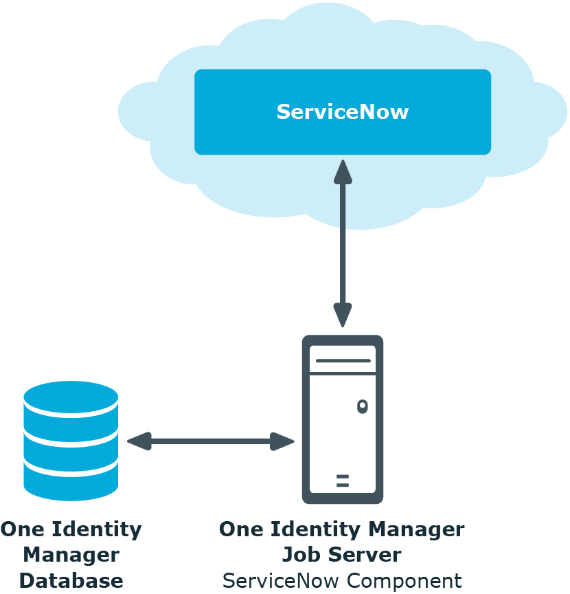 Identity Manager 8 1 - Administration Guide for Connecting