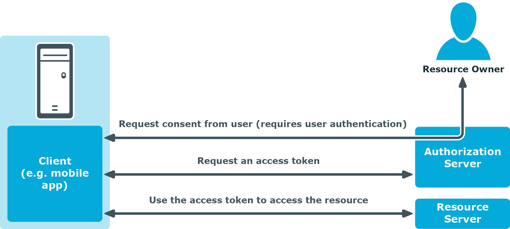 Cloud Access Manager 8 1 3 - How To Develop OpenID Connect Apps