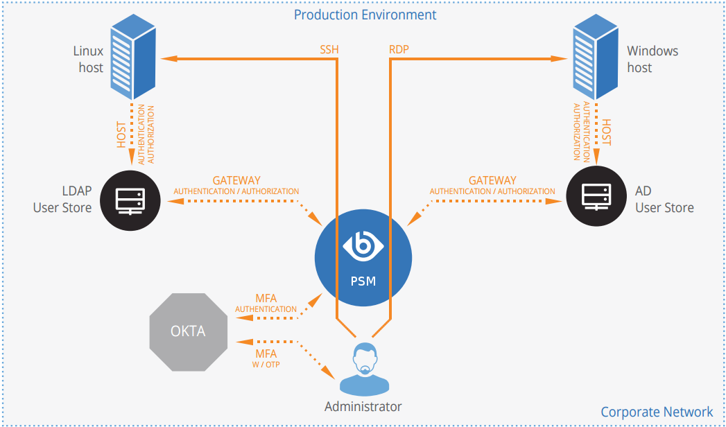 One Identity Safeguard for Privileged Sessions 6 0 - Okta Multi