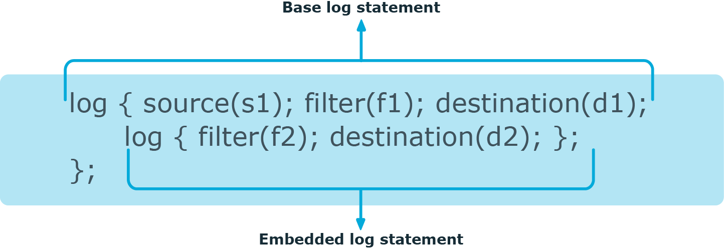 Embedded log statements