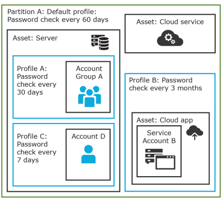 One Identity Safeguard 2 7 - Administration Guide