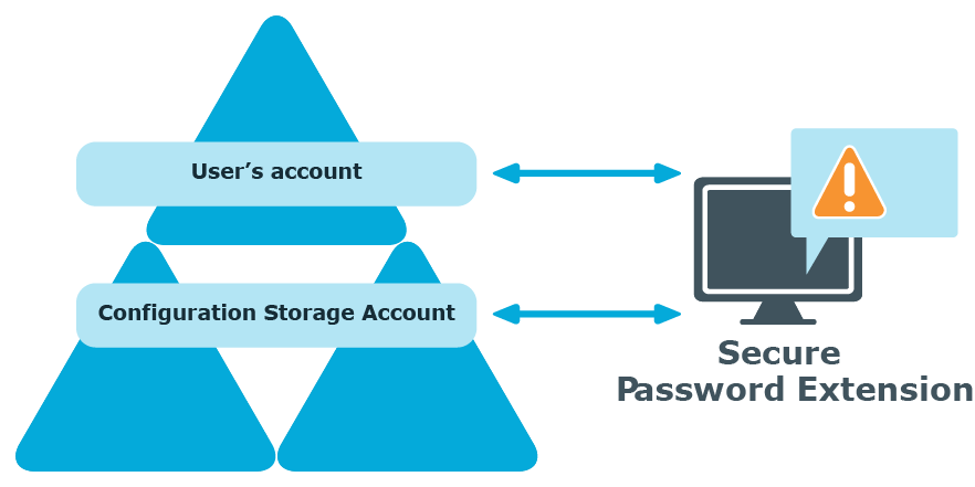 one identity password manager